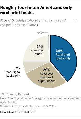 Roughly four-in-ten Americans only read print books (pie chart)